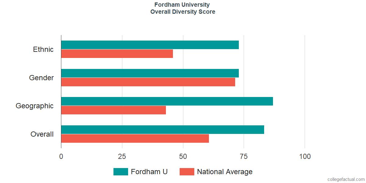 Overall Diversity at Fordham University