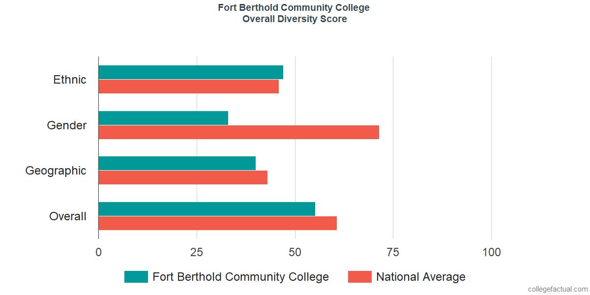 Overall Diversity at Nueta Hidatsa Sahnish College