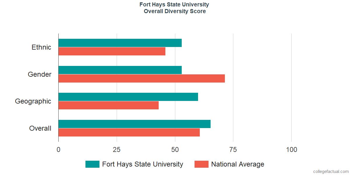 Overall Diversity at Fort Hays State University
