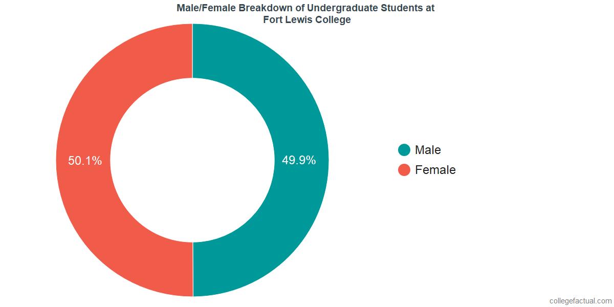 Male/Female Diversity of Undergraduates at Fort Lewis College