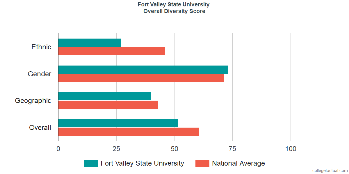 Overall Diversity at Fort Valley State University