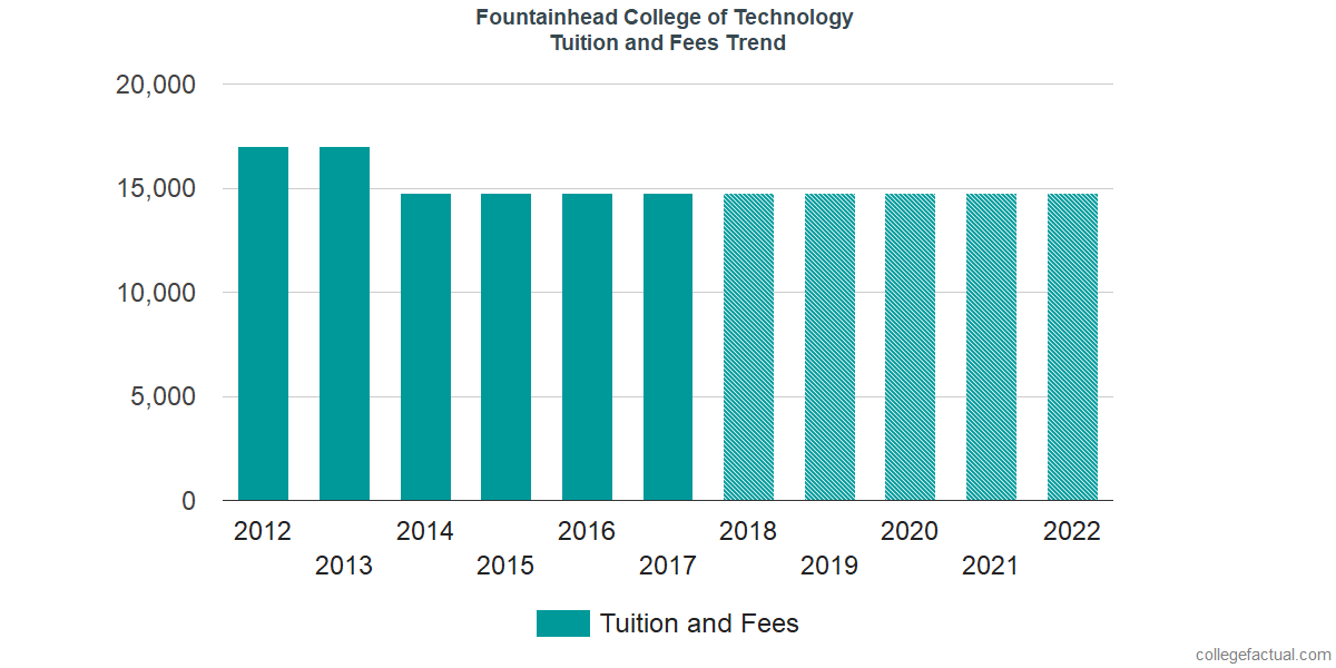 Tuition and Fees Trends at Fountainhead College of Technology