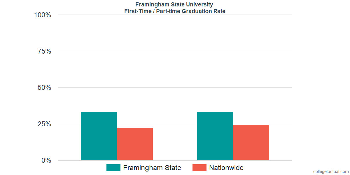 Graduation rates for first-time / part-time students at Framingham State University