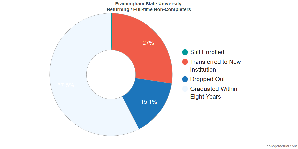 Non-completion rates for returning / full-time students at Framingham State University