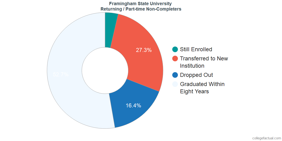Non-completion rates for returning / part-time students at Framingham State University