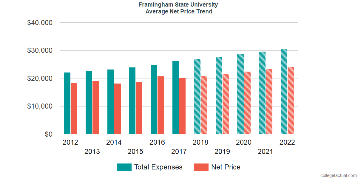 Average Net Price at Framingham State University
