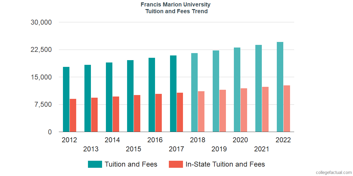 Tuition and Fees Trends at Francis Marion University