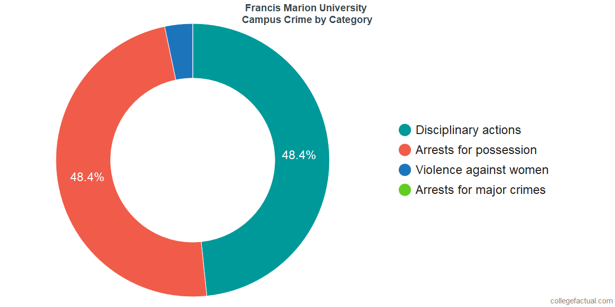 On-Campus Crime and Safety Incidents at Francis Marion University by Category