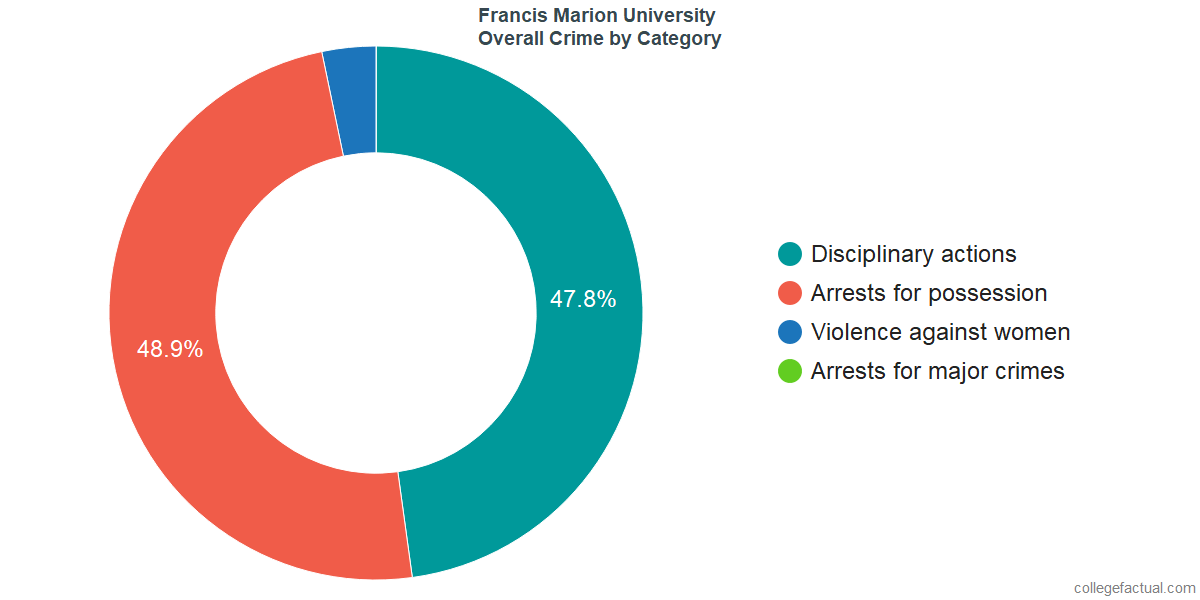 Overall Crime and Safety Incidents at Francis Marion University by Category