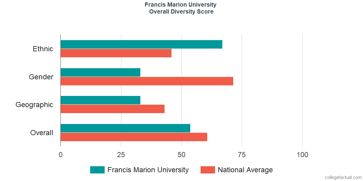 Overall Diversity at Francis Marion University