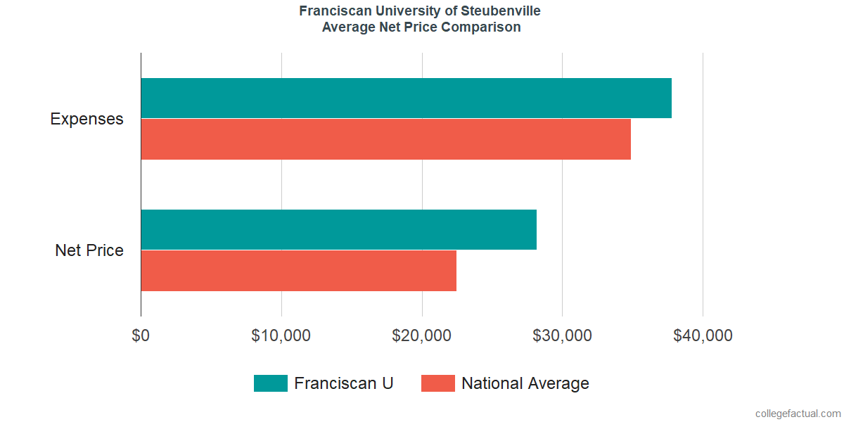 Net Price Comparisons at Franciscan University of Steubenville