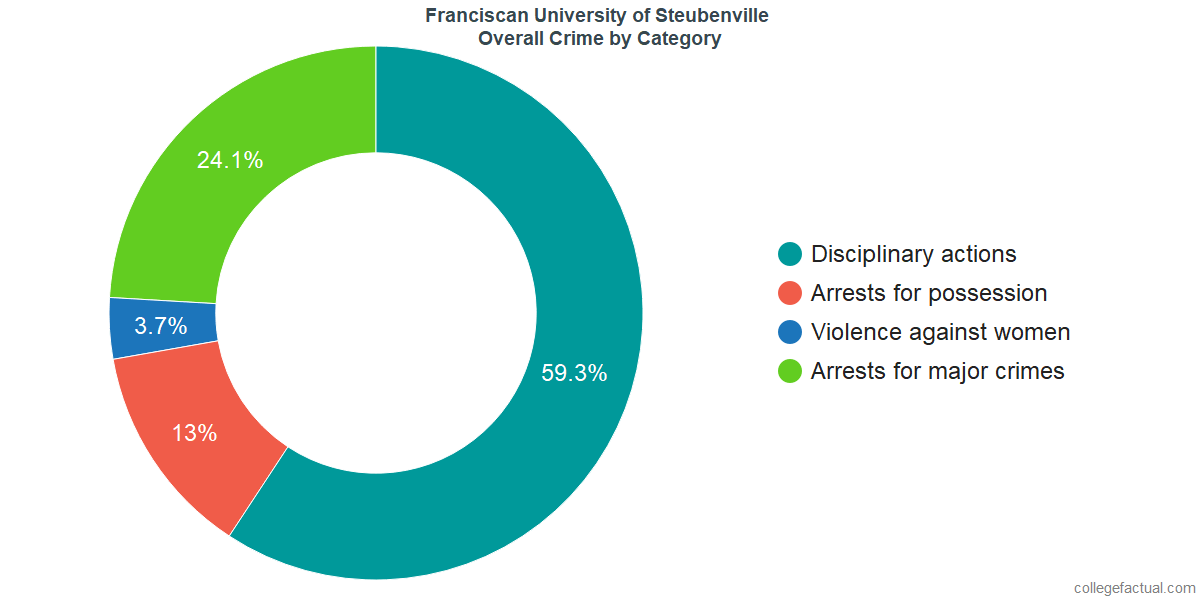 Overall Crime and Safety Incidents at Franciscan University of Steubenville by Category