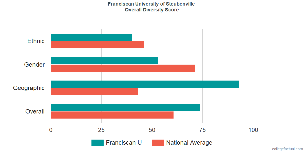 Overall Diversity at Franciscan University of Steubenville