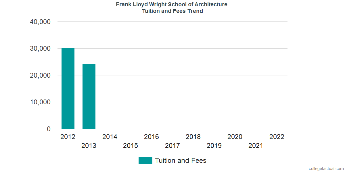 Tuition and Fees Trends at School of Architecture at Taliesin