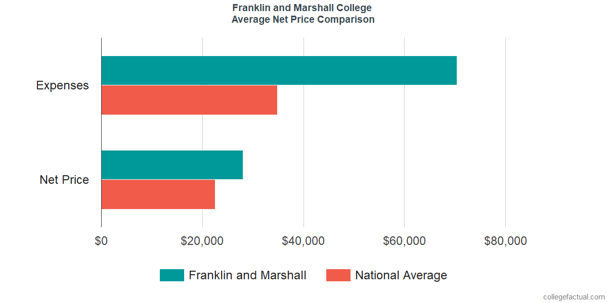 Net Price Comparisons at Franklin and Marshall College