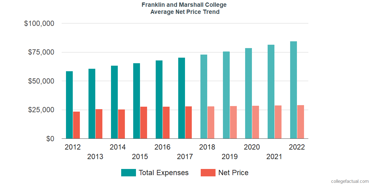 Average Net Price at Franklin and Marshall College