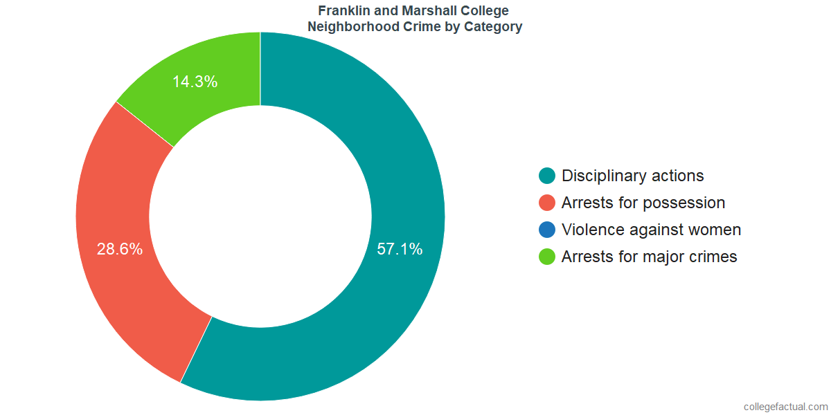 Lancaster Neighborhood Crime and Safety Incidents at Franklin and Marshall College by Category