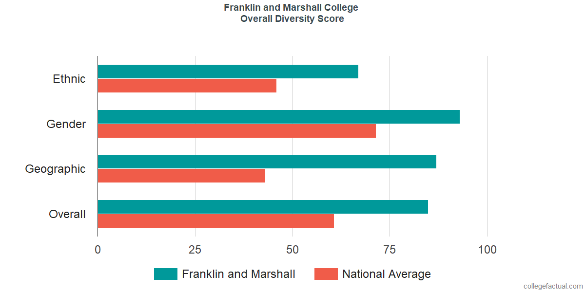 Overall Diversity at Franklin and Marshall College