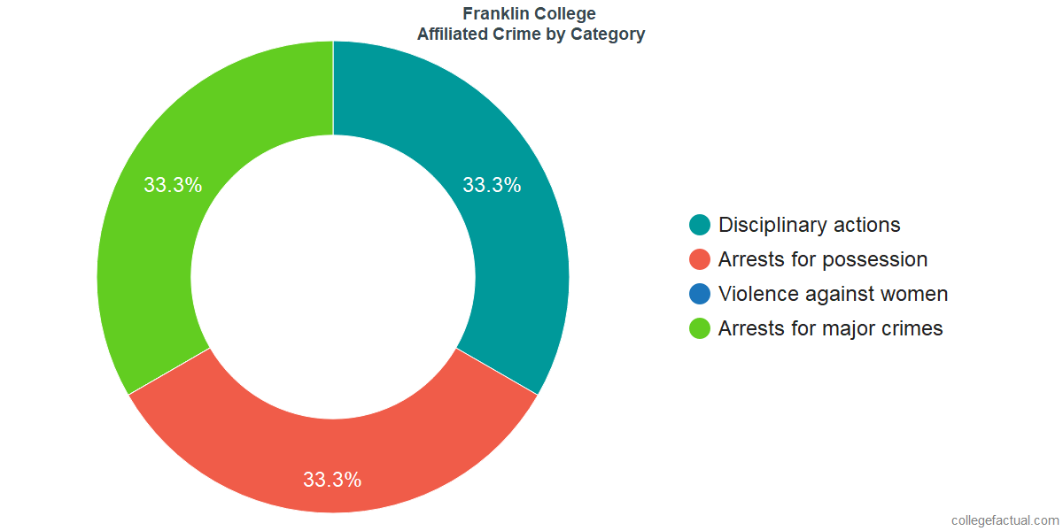 Off-Campus (affiliated) Crime and Safety Incidents at Franklin College by Category