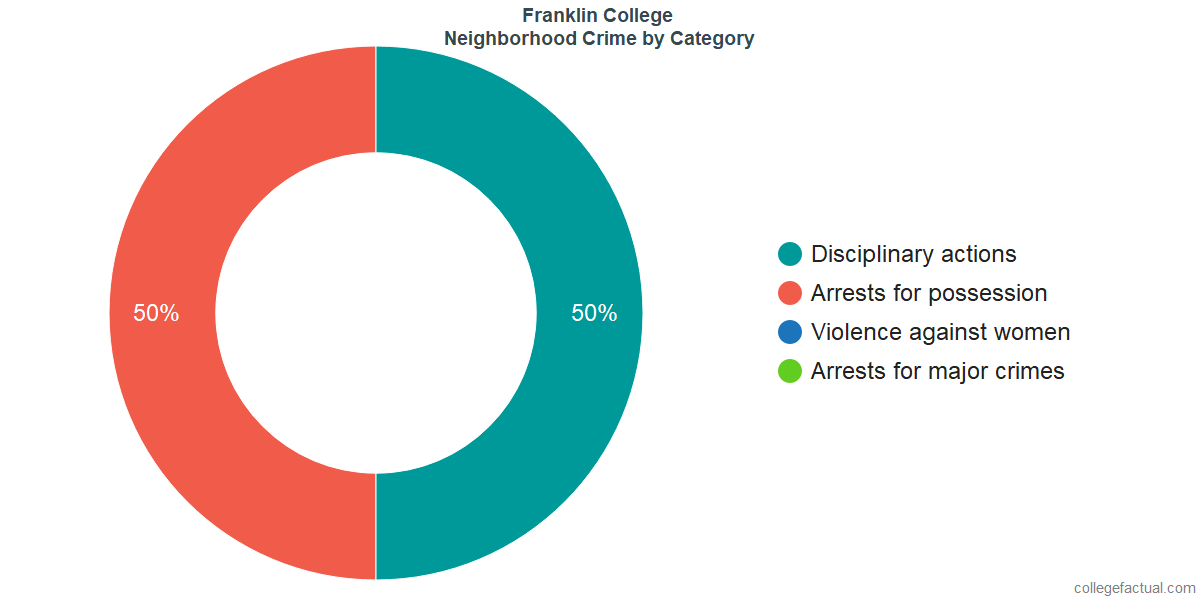 Franklin Neighborhood Crime and Safety Incidents at Franklin College by Category