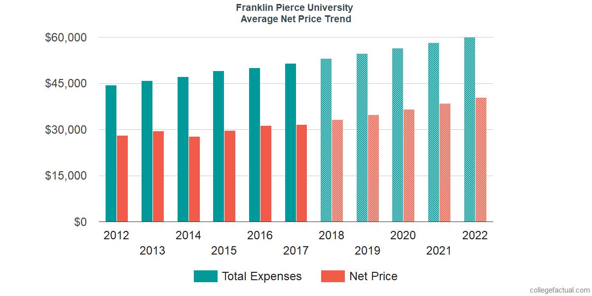 Net Price Trends at Franklin Pierce University