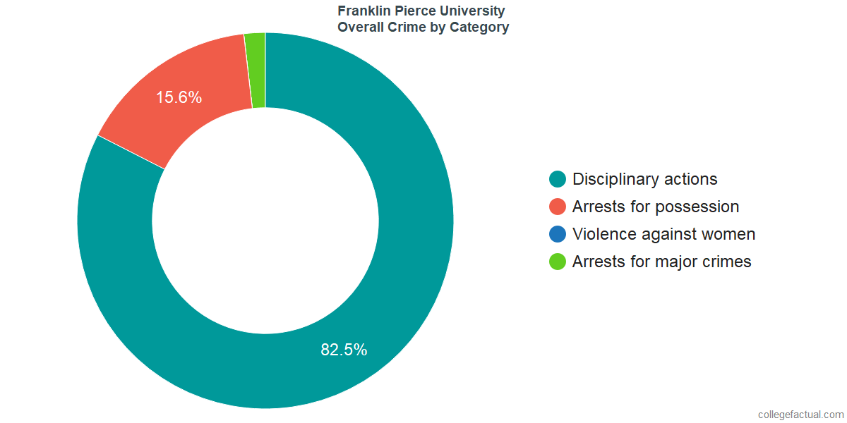 Overall Crime and Safety Incidents at Franklin Pierce University by Category
