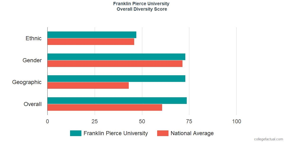 Overall Diversity at Franklin Pierce University