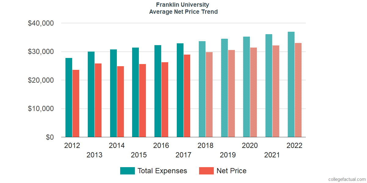 Net Price Trends at Franklin University