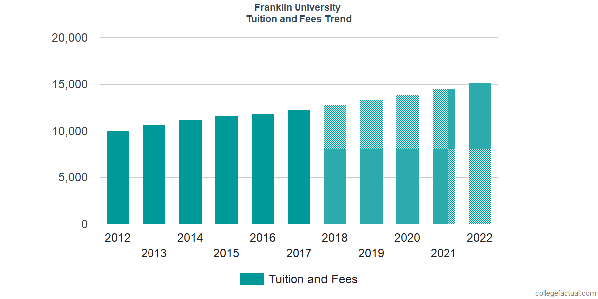 Tuition and Fees Trends at Franklin University