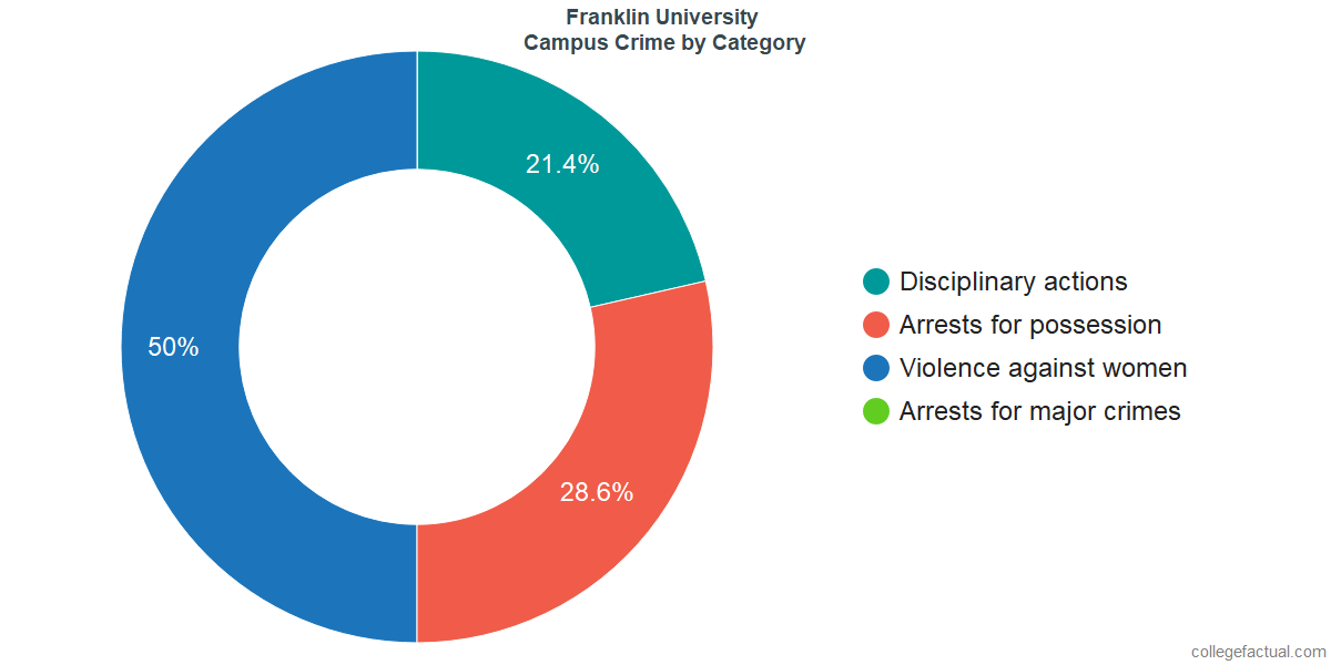 On-Campus Crime and Safety Incidents at Franklin University by Category