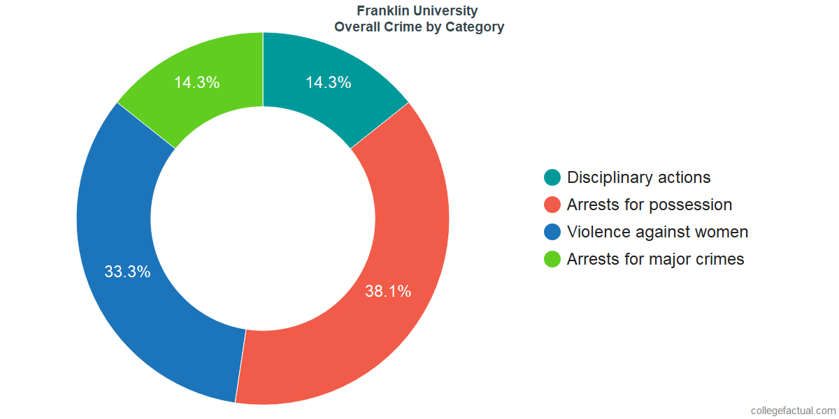 Overall Crime and Safety Incidents at Franklin University by Category