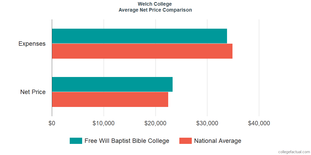 Net Price Comparisons at Welch College