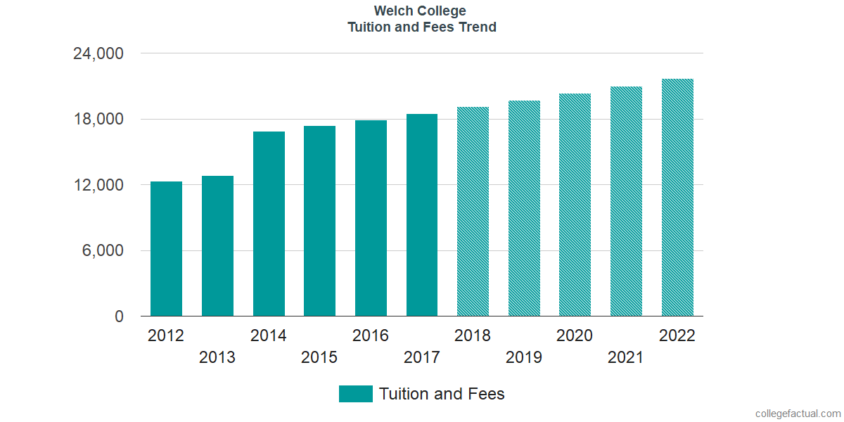 Tuition and Fees Trends at Welch College
