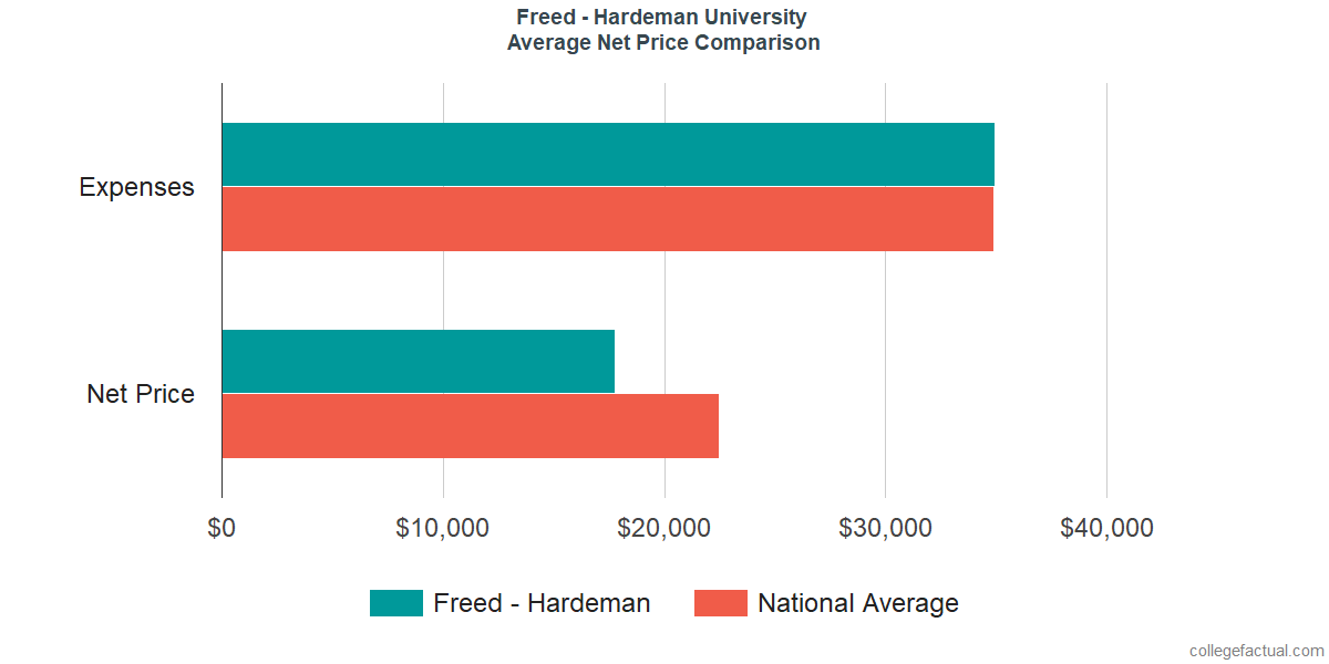 Net Price Comparisons at Freed - Hardeman University