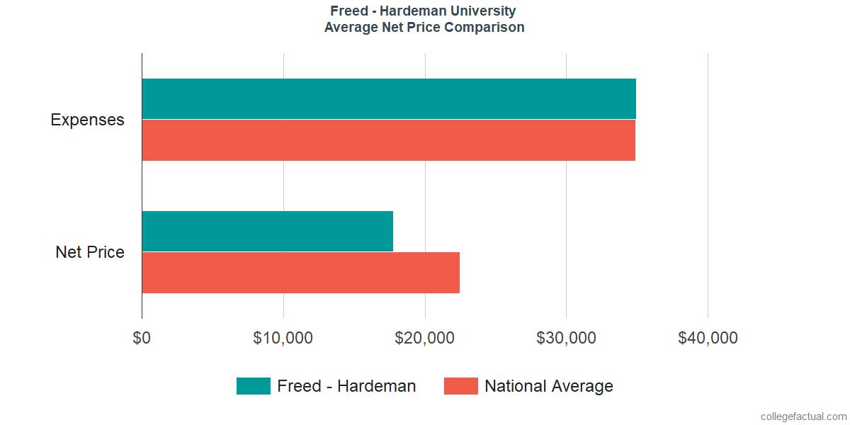 Net Price Comparisons at Freed-Hardeman University