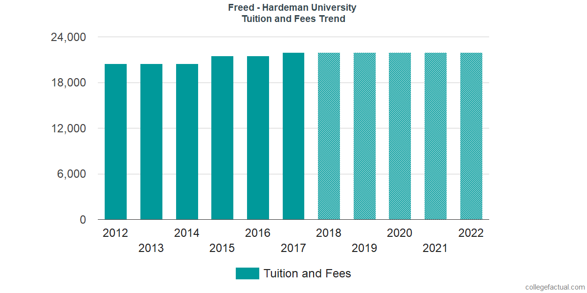 Tuition and Fees Trends at Freed - Hardeman University
