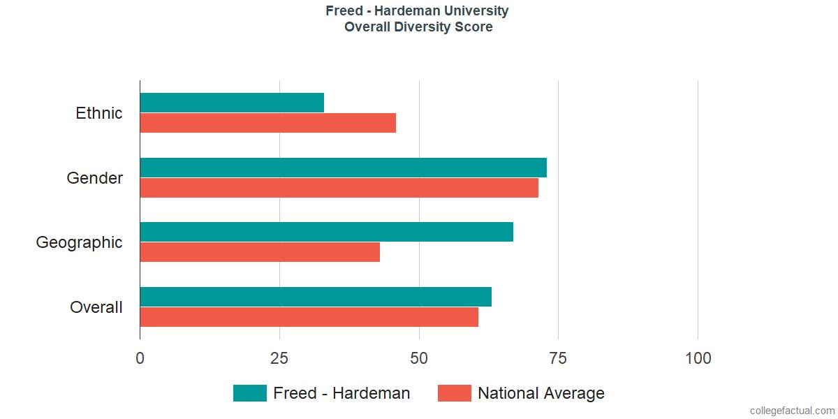 Overall Diversity at Freed-Hardeman University