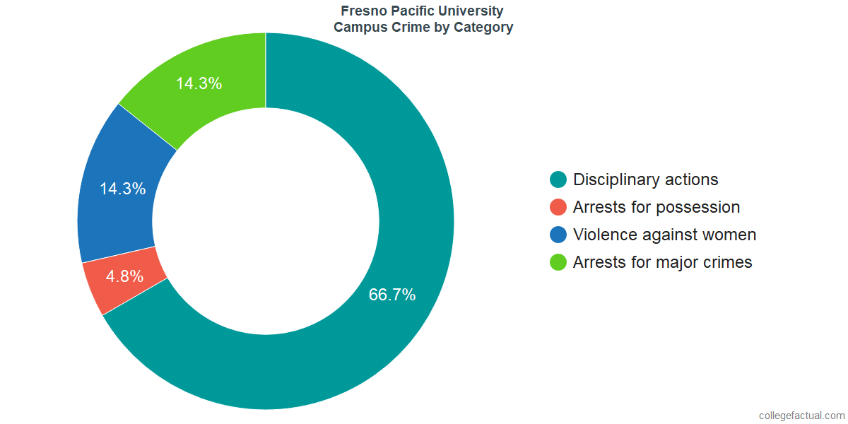 On-Campus Crime and Safety Incidents at Fresno Pacific University by Category