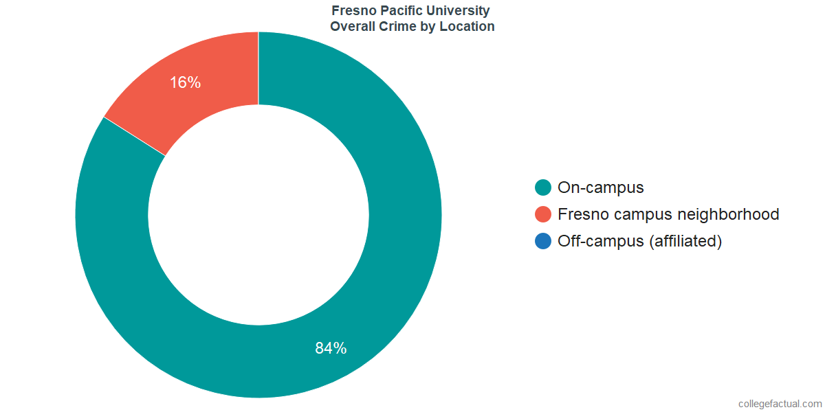 Overall Crime and Safety Incidents at Fresno Pacific University by Location