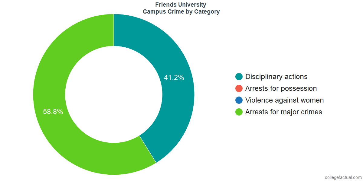 On-Campus Crime and Safety Incidents at Friends University by Category