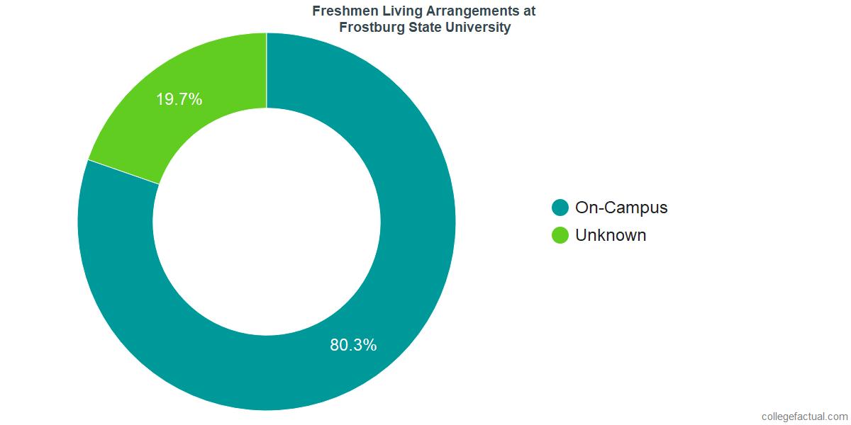 Freshmen Living Arrangements at Frostburg State University
