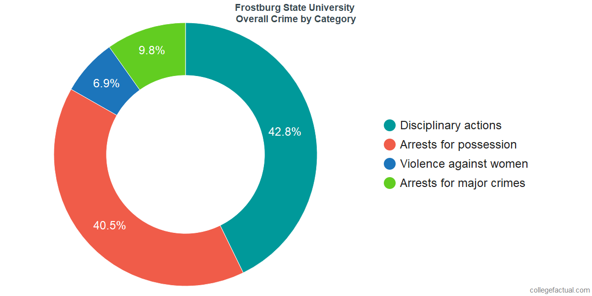 Overall Crime and Safety Incidents at Frostburg State University by Category