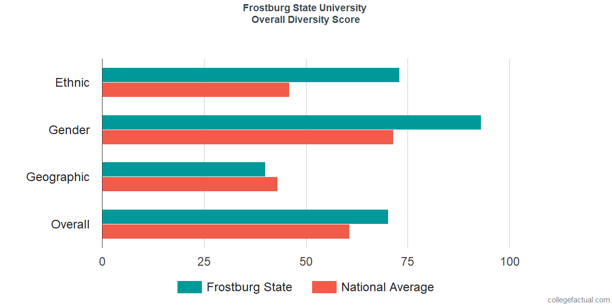 Overall Diversity at Frostburg State University