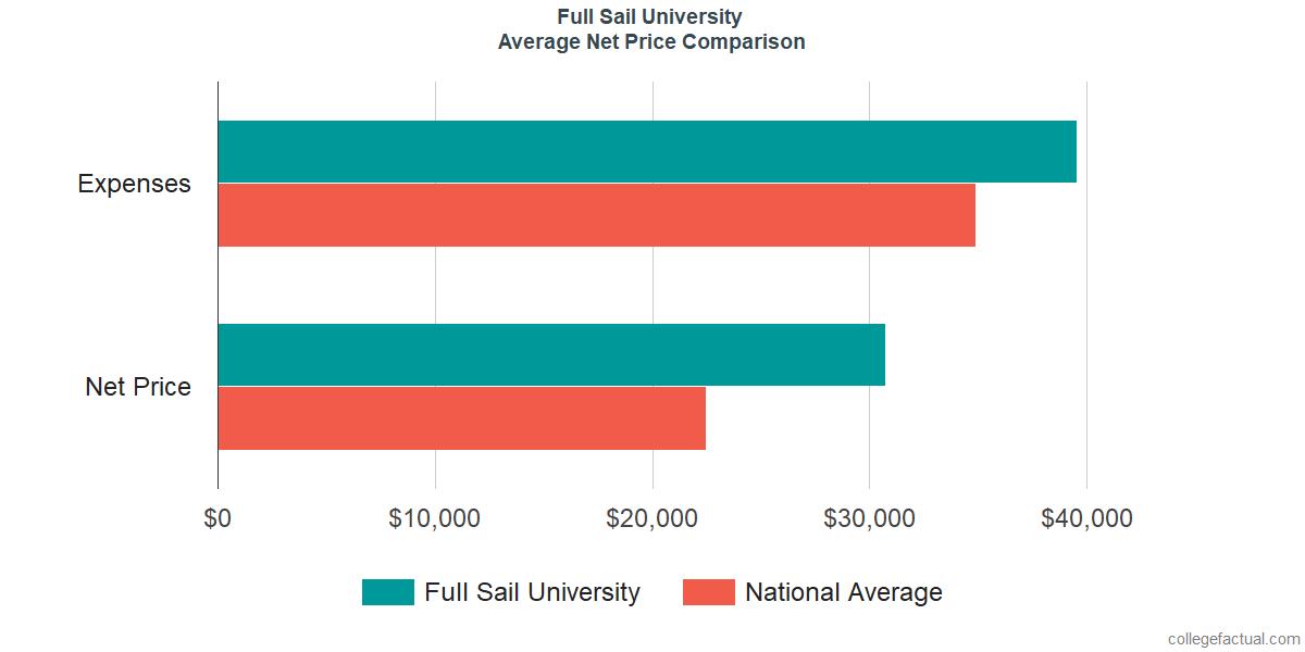 Net Price Comparisons at Full Sail University