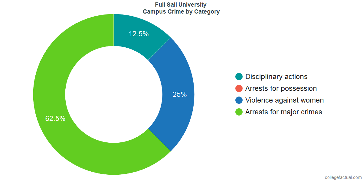 On-Campus Crime and Safety Incidents at Full Sail University by Category