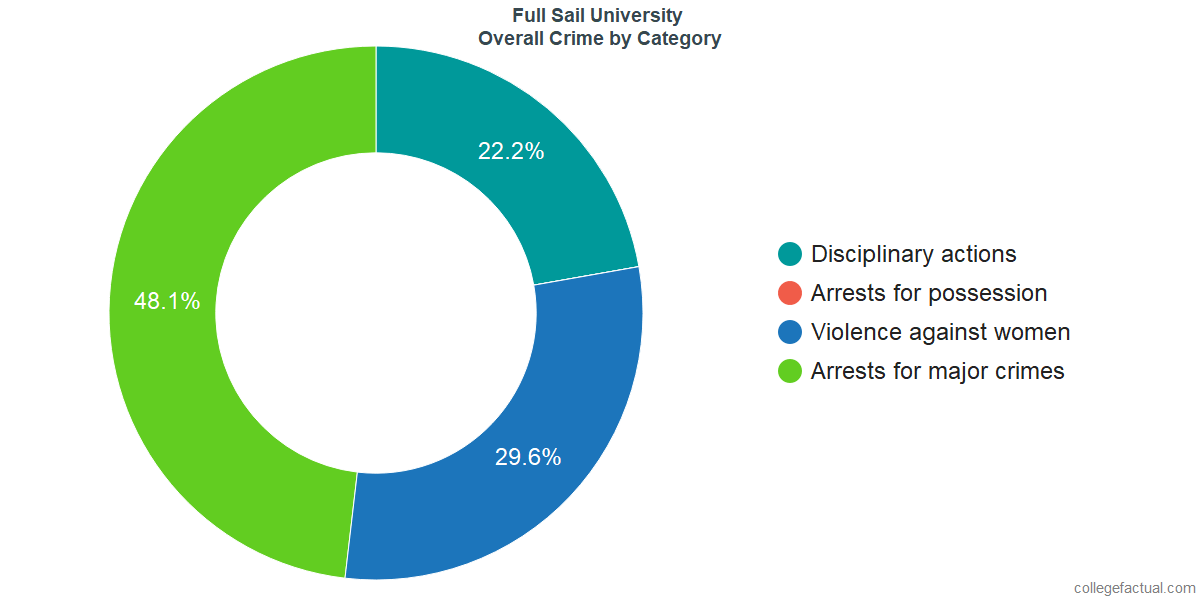 Overall Crime and Safety Incidents at Full Sail University by Category