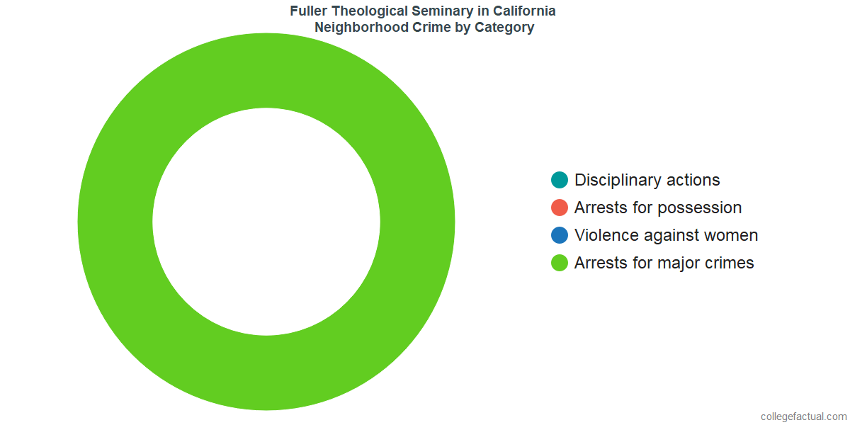 Pasadena Neighborhood Crime and Safety Incidents at Fuller Theological Seminary by Category