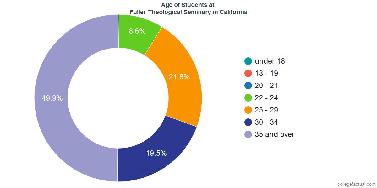 Age of Undergraduates at Fuller Theological Seminary