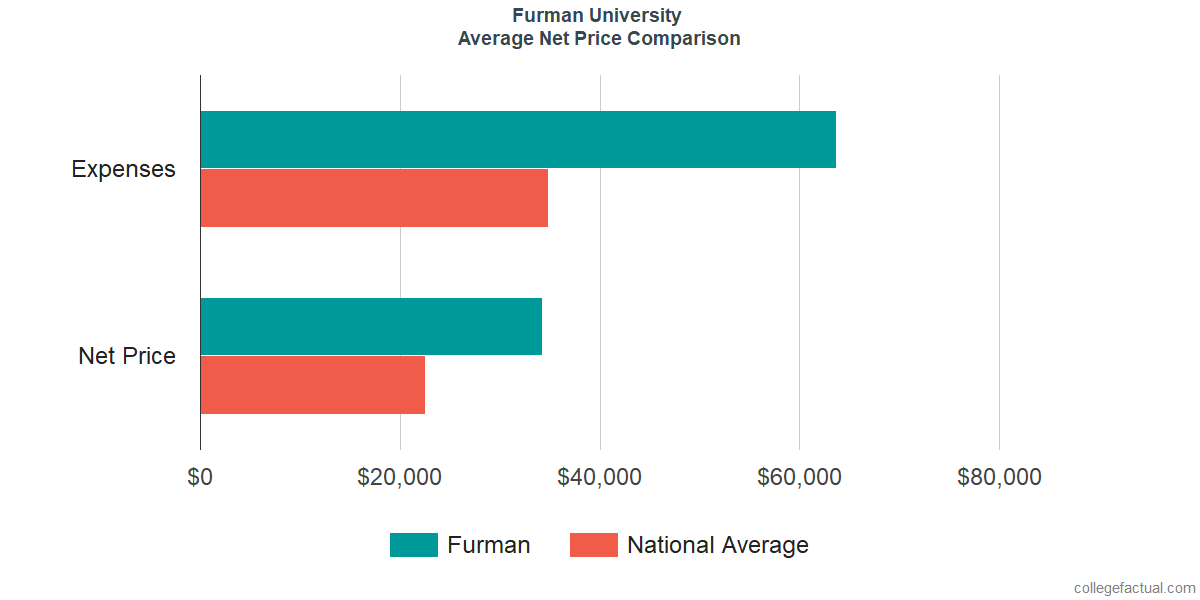 Net Price Comparisons at Furman University