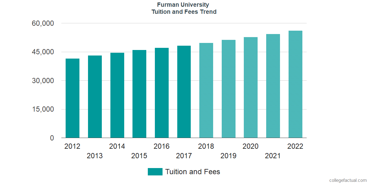 Tuition and Fees Trends at Furman University